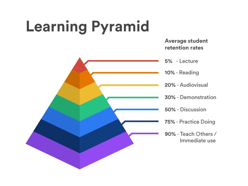 learning-retention-pyramid-ý-tưởng